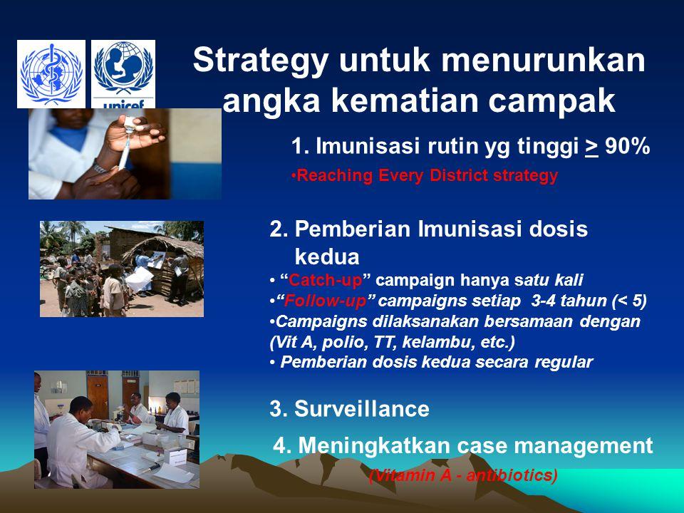 Strategy untuk menurunkan angka kematian campak 1. Imunisasi rutin yg tinggi > 90% Reaching Every District strategy 2. Pemberian Imunisasi dosis kedua