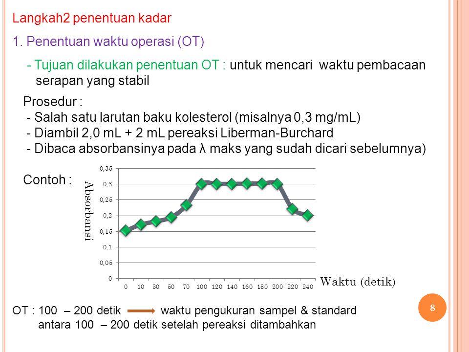 8 Langkah2 penentuan kadar 1. Penentuan waktu operasi (OT) - Tujuan dilakukan penentuan OT : untuk mencari waktu pembacaan serapan yang stabil Prosedu