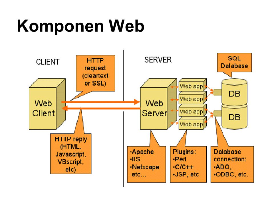 Komponen Web