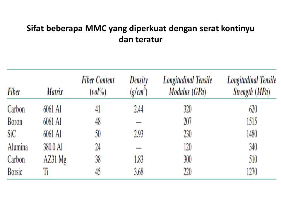 Sifat beberapa MMC yang diperkuat dengan serat kontinyu dan teratur