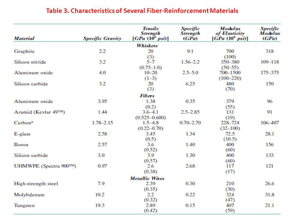 Table 3. Characteristics of Several Fiber-Reinforcement Materials