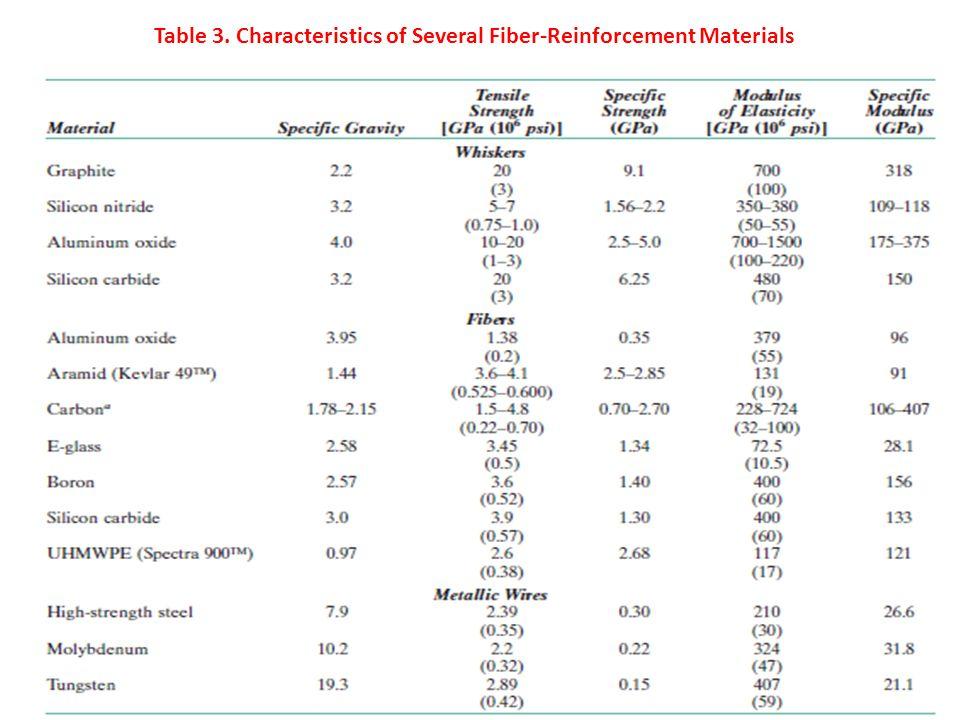 Matriks yang digunakan dalam komposit fiber bisa berupa logam, polimer, atau keramik.