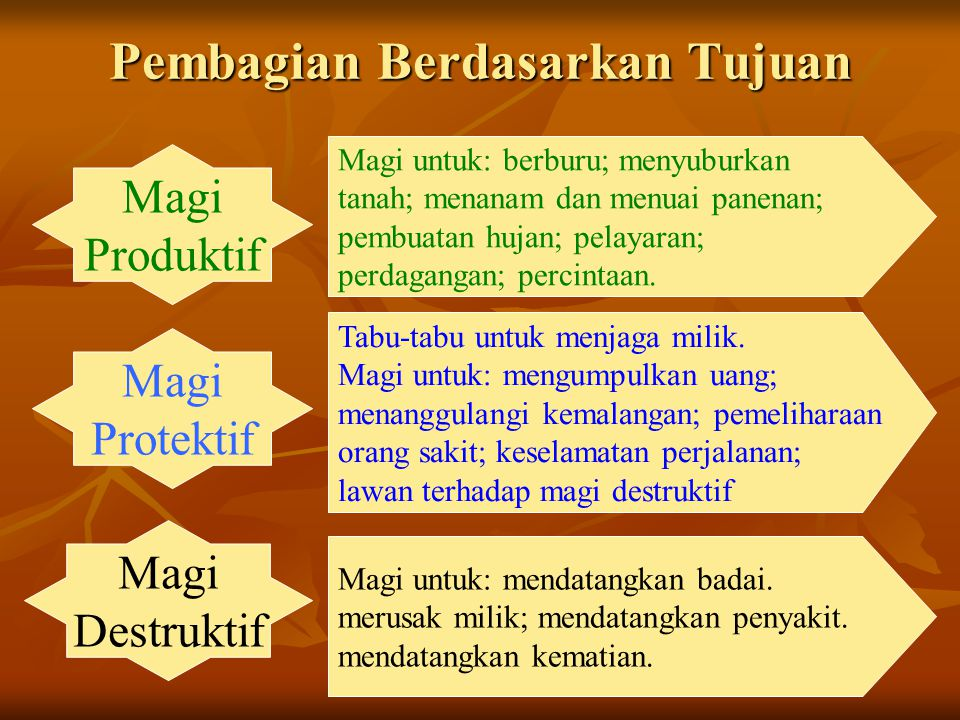 Pembagian Berdasarkan Tujuan Magi Produktif Magi Protektif Magi Destruktif Magi untuk: berburu; menyuburkan tanah; menanam dan menuai panenan; pembuatan hujan; pelayaran; perdagangan; percintaan.