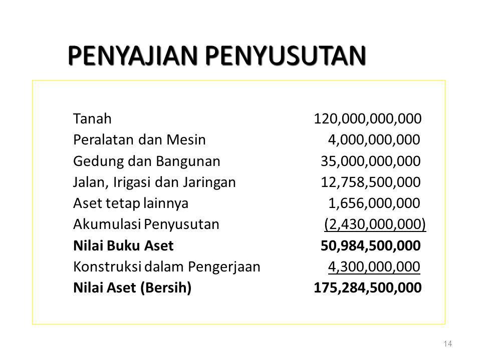 PENYAJIAN PENYUSUTAN Tanah120,000,000,000 Peralatan dan Mesin 4,000,000,000 Gedung dan Bangunan 35,000,000,000 Jalan, Irigasi dan Jaringan 12,758,500,