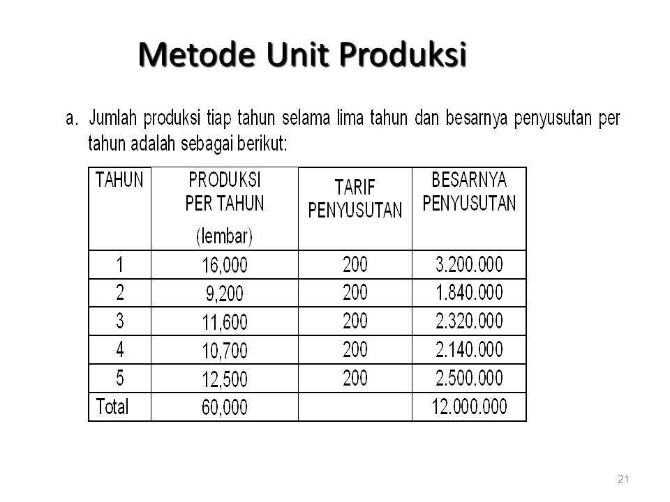 Metode Unit Produksi 21