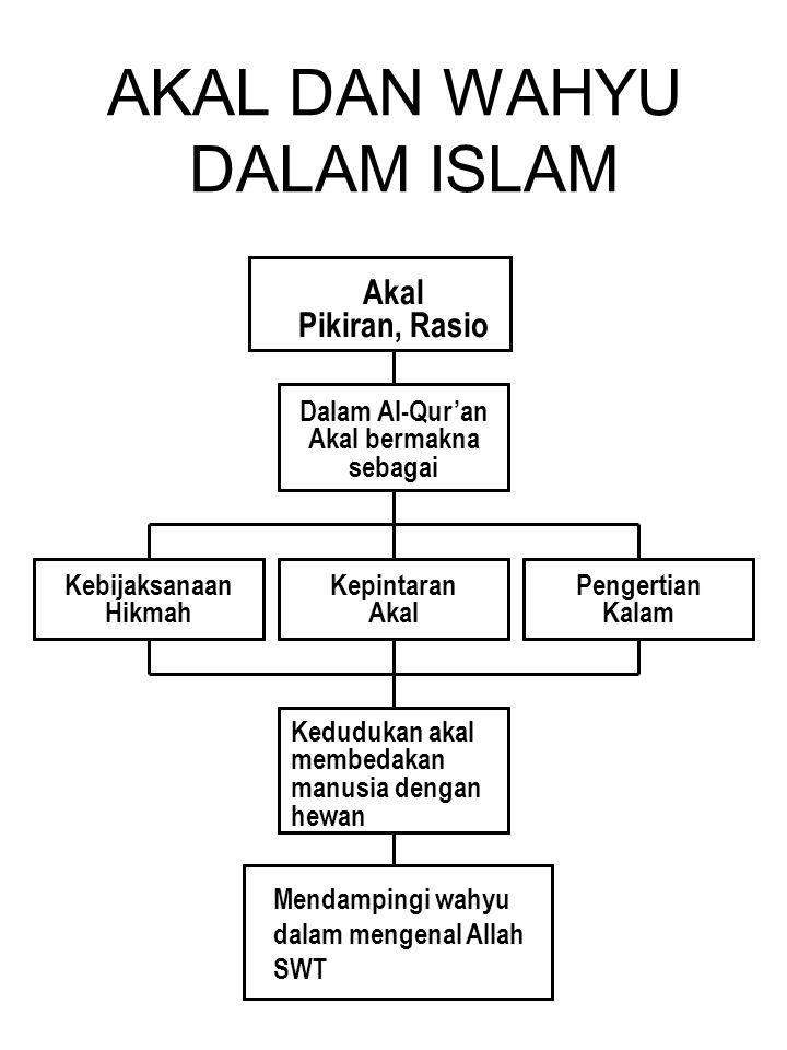AKAL DAN WAHYU DALAM ISLAM Pada prinsipnya wahyu adalah pengetahuan dari atas ke bawah (Allah ke manusia).