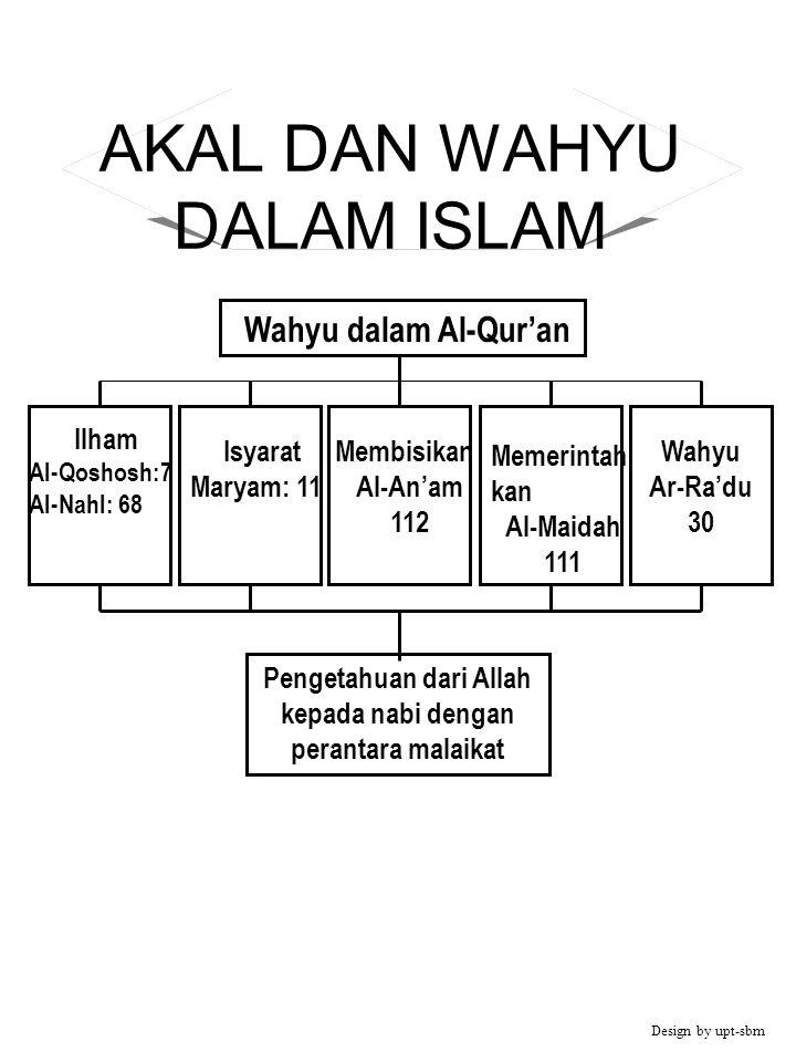 AKAL DAN WAHYU DALAM ISLAM Ilham Al-Qoshosh:7 Al-Nahl: 68 Wahyu Ar-Ra'du 30 Memerintah kan Al-Maidah 111 Isyarat Maryam: 11 Membisikan Al-An'am 112 Pe