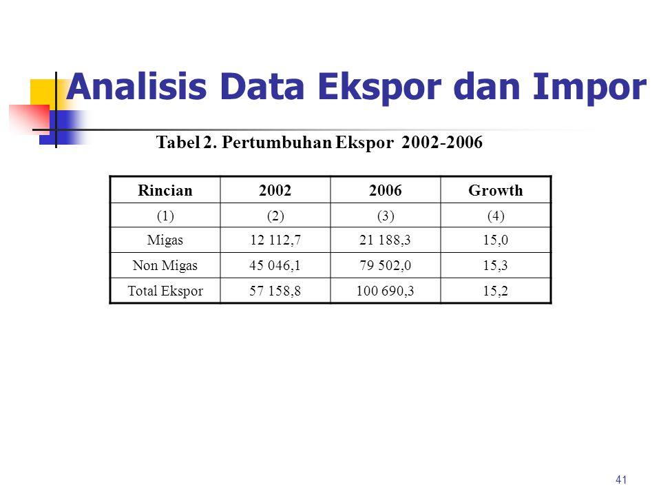 Analisis Data Ekspor dan Impor Pertumbuhan nilai ekspor Untuk mengetahui perkembangan perdagangan internasional 40 adalah nilai total ekspor pada peri