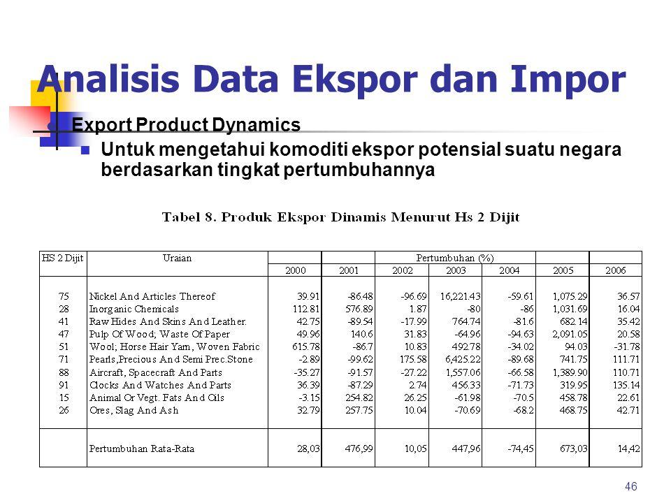 Analisis Data Ekspor dan Impor 45 Tabel 3. Nilai Indeks Spesialisasi Perdagangan Rincian 200220032004 (1)(2)(3)(4) Marine Fishes0,780,810,96 Crustacea