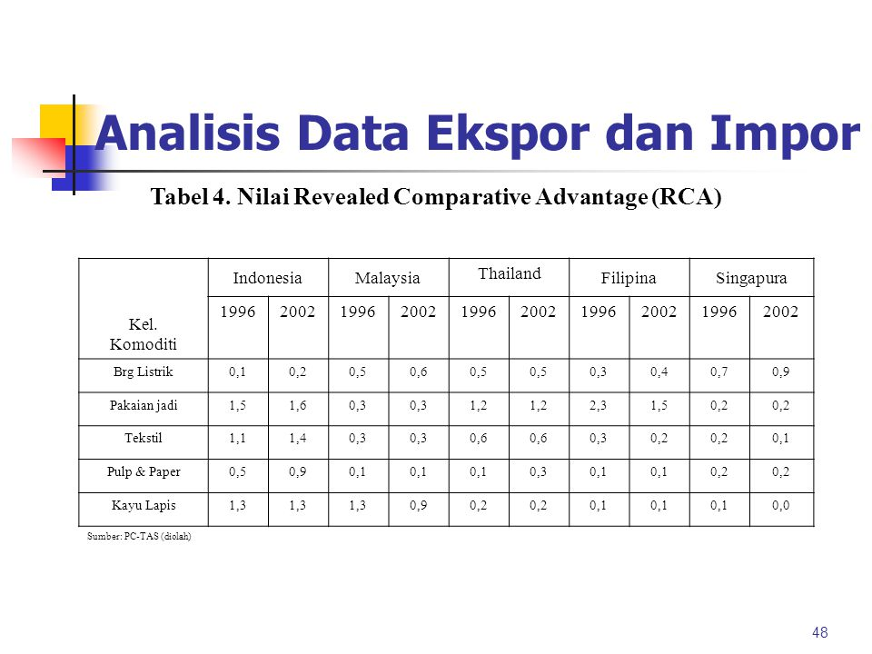 Analisis Data Ekspor dan Impor Revealed Comparative Advantage Untuk mengetahui keunggulan komparatif suatu negara akan komoditi tertentu 47 adalah nil