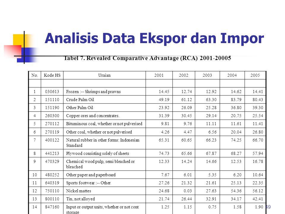 Analisis Data Ekspor dan Impor 48 Tabel 4. Nilai Revealed Comparative Advantage (RCA) Kel. Komoditi IndonesiaMalaysia Thailand FilipinaSingapura 19962