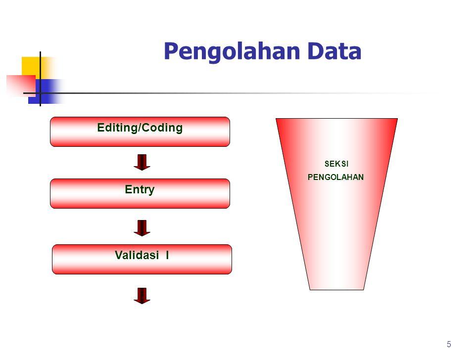 Pengolahan Data Penyajian Tingkat sajian Nasional Provinsi Media diseminasi Hard Copy: BRS, Buletin Stat.
