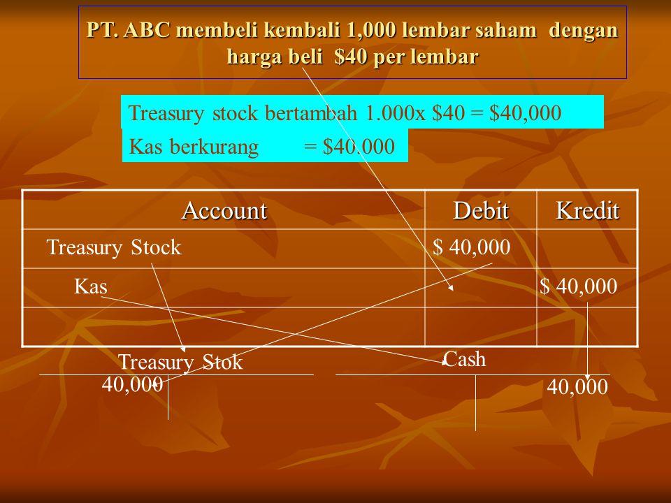AccountDebitKredit Treasury stock bertambah 1.000x $40 = $40,000 Kas berkurang = $40.000 Treasury Stock $ 40,000 Kas $ 40,000 PT. ABC membeli kembali