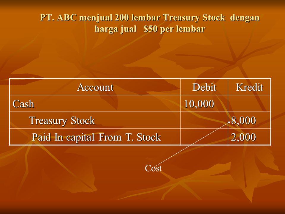 PT. ABC menjual 200 lembar Treasury Stock dengan harga jual $50 per lembar AccountDebitKredit Cash10,000 Treasury Stock Treasury Stock8,000 Paid In ca