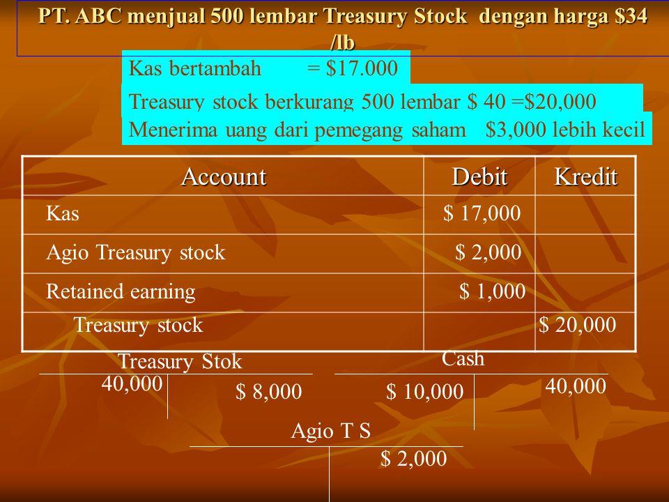 AccountDebitKredit Treasury stock berkurang 500 lembar $ 40 =$20,000 Kas bertambah = $17.000 Kas $ 17,000 Agio Treasury stock $ 2,000 PT. ABC menjual