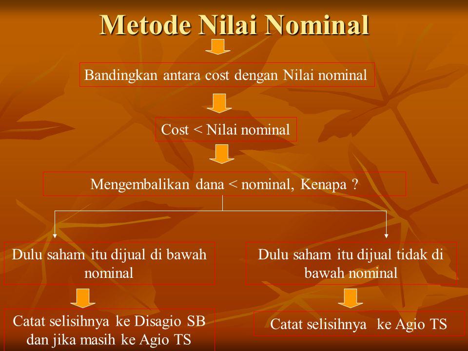 Metode Nilai Nominal Bandingkan antara cost dengan Nilai nominal Cost < Nilai nominal Mengembalikan dana < nominal, Kenapa ? Dulu saham itu dijual di