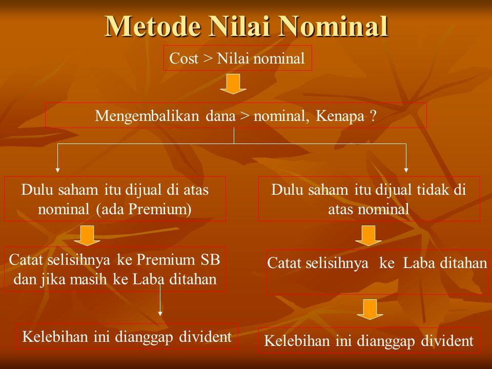 Metode Nilai Nominal Cost > Nilai nominal Mengembalikan dana > nominal, Kenapa ? Dulu saham itu dijual di atas nominal (ada Premium) Dulu saham itu di