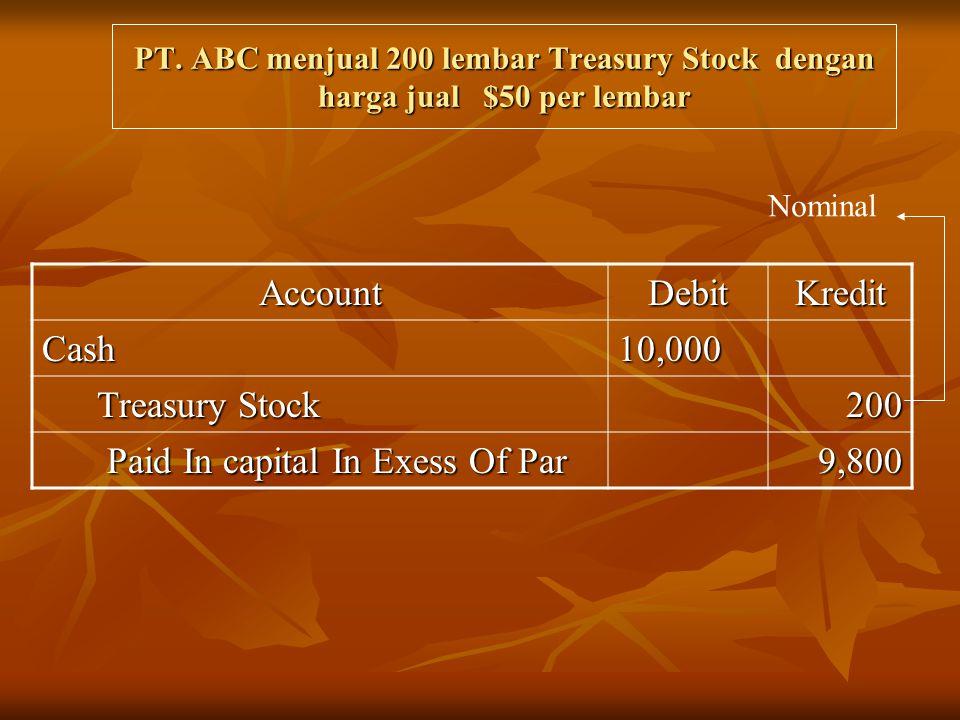 PT. ABC menjual 200 lembar Treasury Stock dengan harga jual $50 per lembar AccountDebitKredit Cash10,000 Treasury Stock Treasury Stock200 Paid In capi