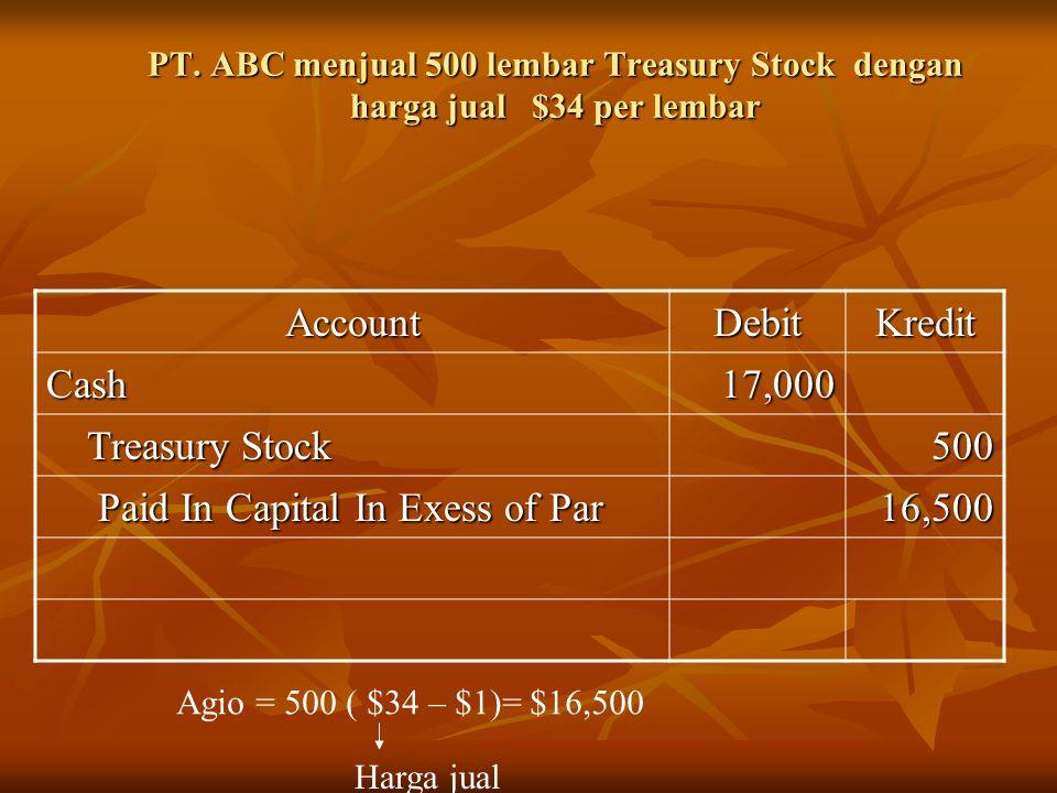PT. ABC menjual 500 lembar Treasury Stock dengan harga jual $34 per lembar AccountDebitKredit Cash17,000 Treasury Stock Treasury Stock500 Paid In Capi