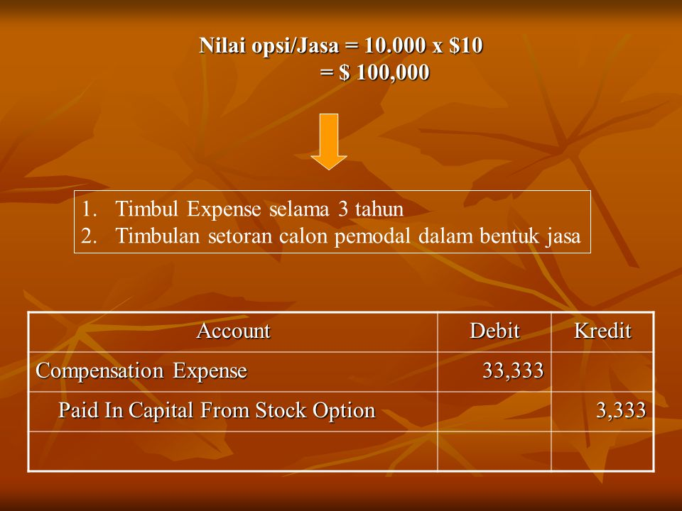 Nilai opsi/Jasa = 10.000 x $10 = $ 100,000 AccountDebitKredit Compensation Expense 33,333 Paid In Capital From Stock Option Paid In Capital From Stock