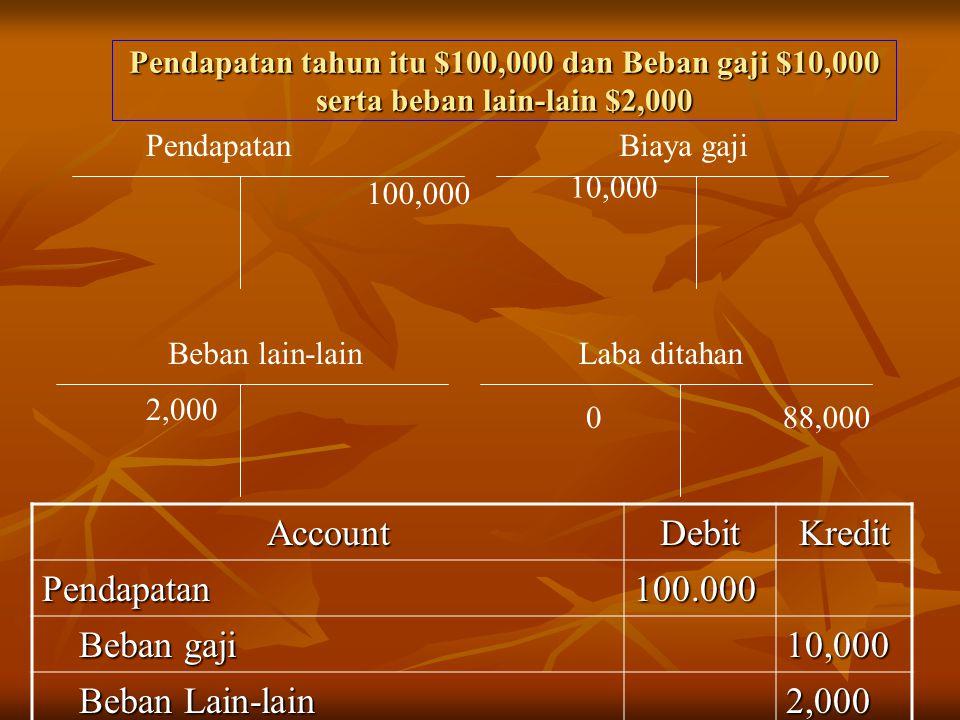 Pendapatan tahun itu $100,000 dan Beban gaji $10,000 serta beban lain-lain $2,000 Beban lain-lain 2,000 88,0000 Pendapatan 10,000 Biaya gaji 100,000 Laba ditahan AccountDebitKredit Pendapatan100.000 Beban gaji Beban gaji10,000 Beban Lain-lain Beban Lain-lain2,000 Laba ditahan Laba ditahan88,000
