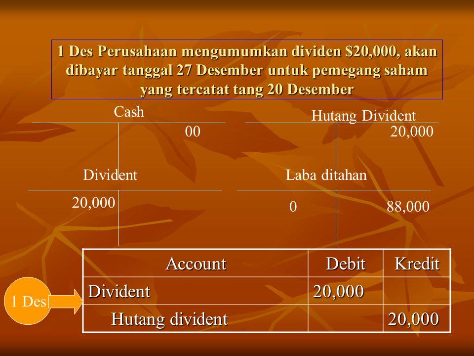 1 Des Perusahaan mengumumkan dividen $20,000, akan dibayar tanggal 27 Desember untuk pemegang saham yang tercatat tang 20 Desember Divident 20,000 88,0000 Laba ditahan AccountDebitKredit Divident20,000 Hutang divident Hutang divident20,000 1 Des 20,000 Hutang Divident Cash 00