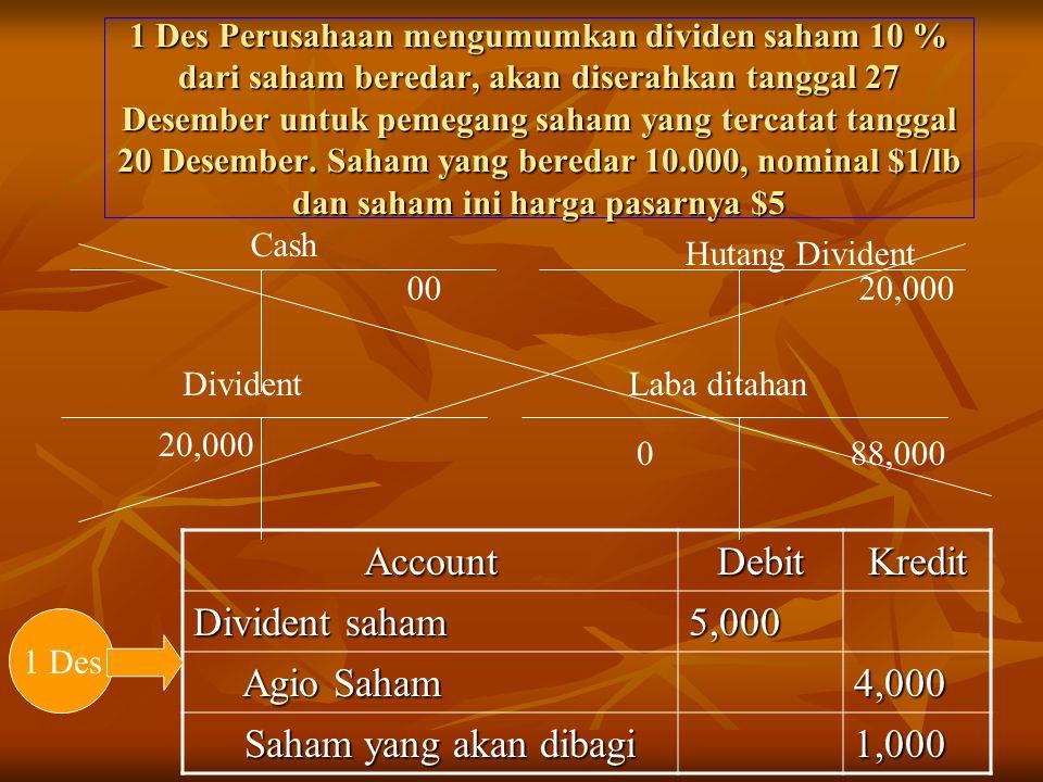 1 Des Perusahaan mengumumkan dividen saham 10 % dari saham beredar, akan diserahkan tanggal 27 Desember untuk pemegang saham yang tercatat tanggal 20