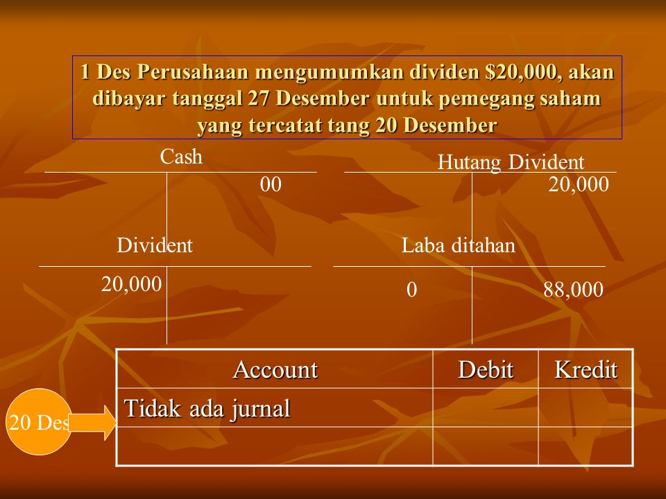 1 Des Perusahaan mengumumkan dividen $20,000, akan dibayar tanggal 27 Desember untuk pemegang saham yang tercatat tang 20 Desember Divident 20,000 88,0000 Laba ditahan AccountDebitKredit Tidak ada jurnal 20 Des 20,000 Hutang Divident Cash 00