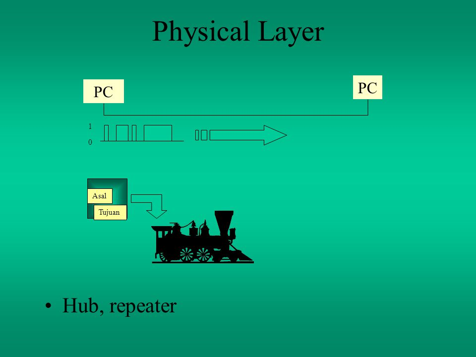 Physical Layer Hub, repeater PC 0 1 Asal Tujuan