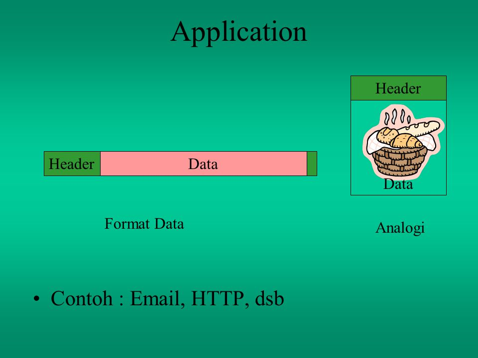 Application Contoh : Email, HTTP, dsb DataHeader Data Header Format Data Analogi