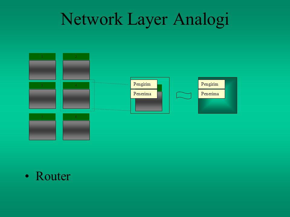 Network Layer Analogi Router 2 3 1 4 65 Pengirim Penerima 4 Pengirim Penerima