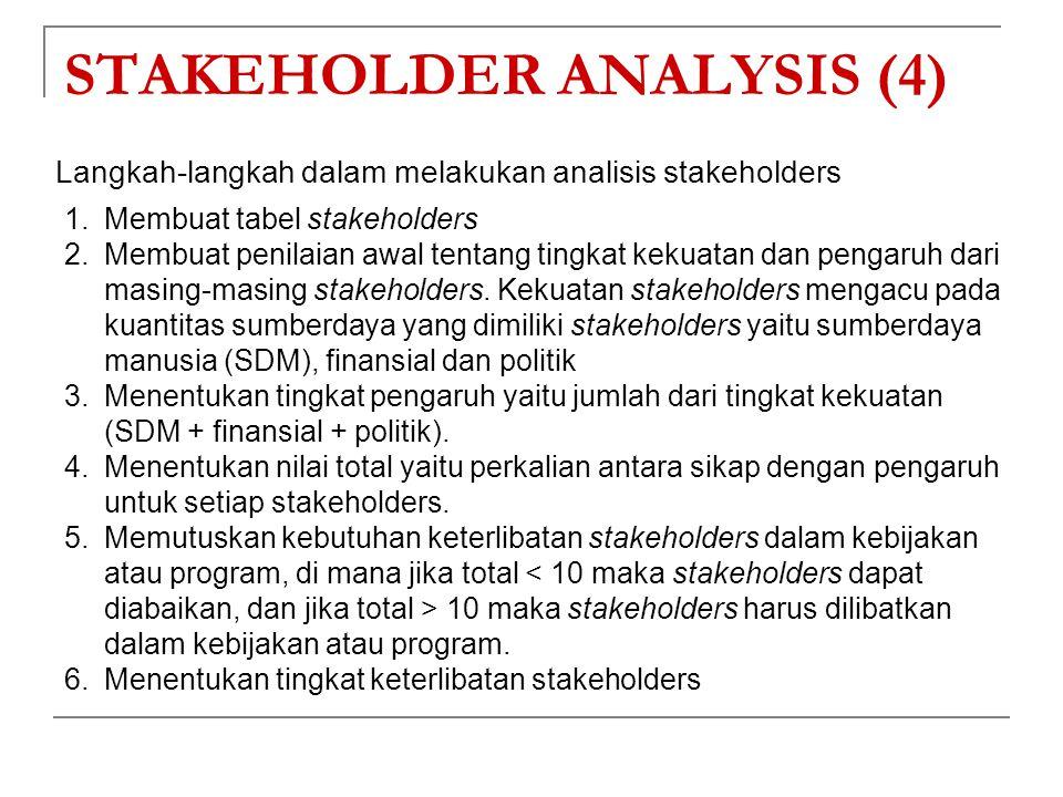 Langkah-langkah dalam melakukan analisis stakeholders STAKEHOLDER ANALYSIS (4) 1.Membuat tabel stakeholders 2.Membuat penilaian awal tentang tingkat k