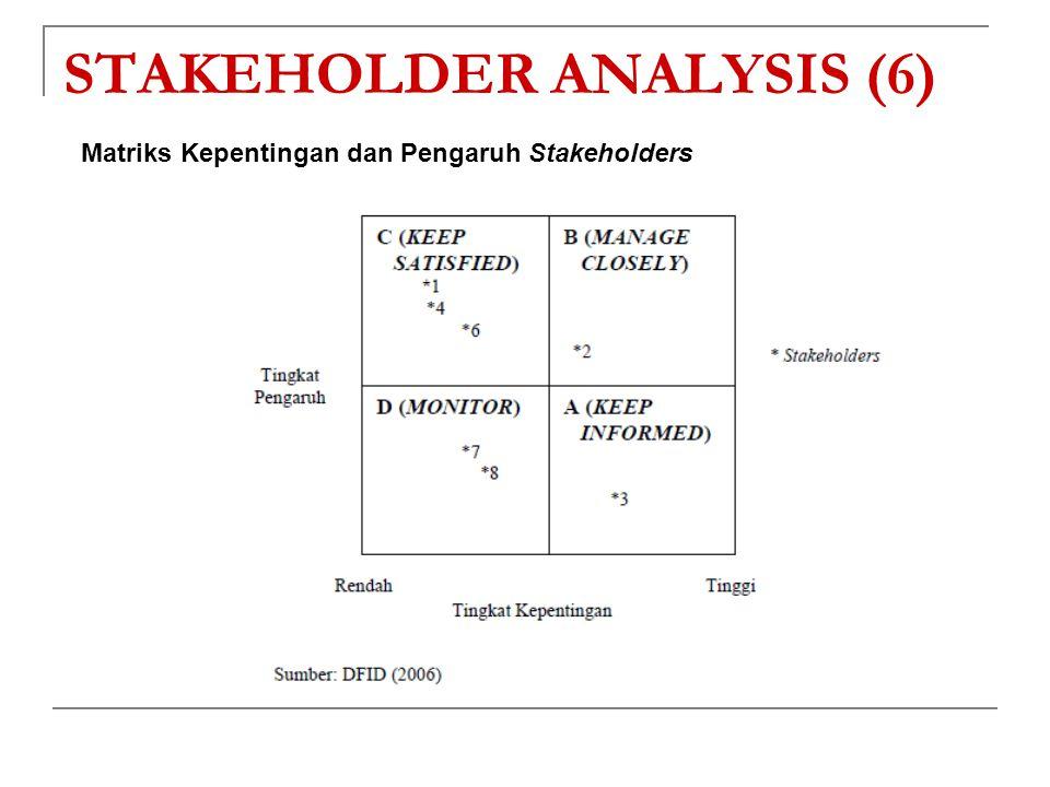 STAKEHOLDER ANALYSIS (6) Matriks Kepentingan dan Pengaruh Stakeholders