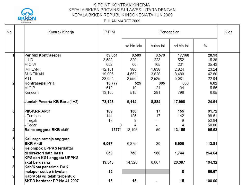 9 POINT KONTRAK KINERJA KEPALA BKKBN PROVINSI SULAWESI UTARA DENGAN KEPALA BKKBN REPUBLIK INDONESIA TAHUN 2009 BULAN MARET 2009 No. Kontrak KinerjaP P