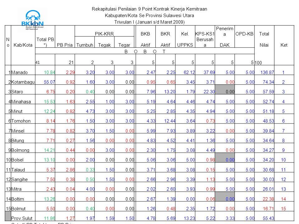 Rekapitulasi Penilaian 9 Point Kontrak Kinerja Kemitraan Kabupaten/Kota Se Provinsi Sulawesi Utara Triwulan I (Januari s/d Maret 2009) PIK-KRR BKBBKRK