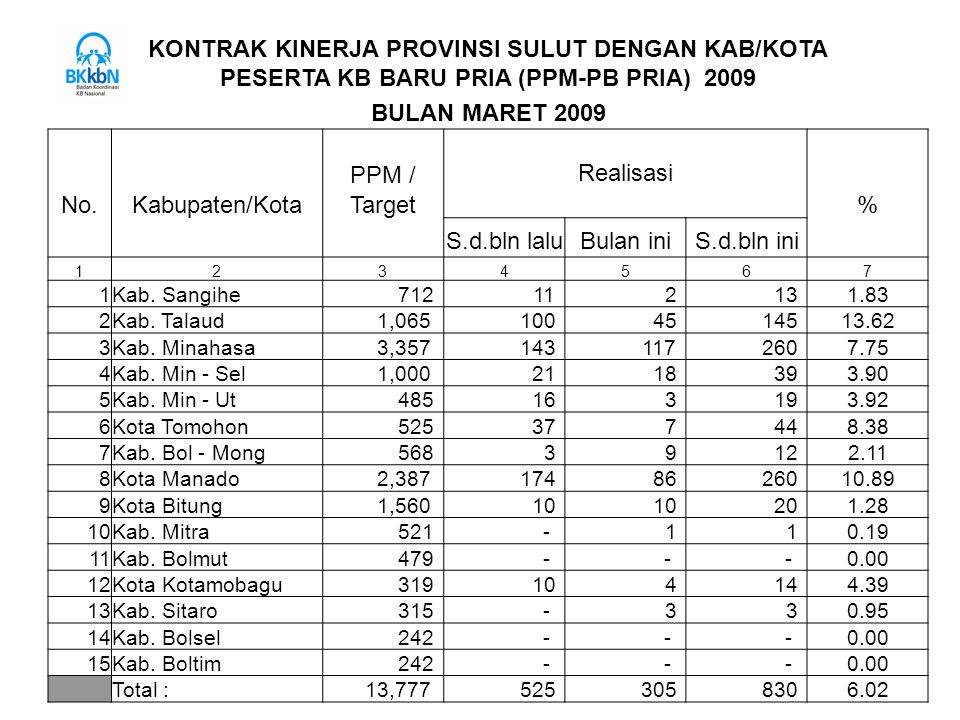 KONTRAK KINERJA PROVINSI SULUT DENGAN KAB/KOTA PESERTA KB BARU PRIA (PPM-PB PRIA) 2009 BULAN MARET 2009 Realisasi PPM / No.Kabupaten/KotaTarget% S.d.b