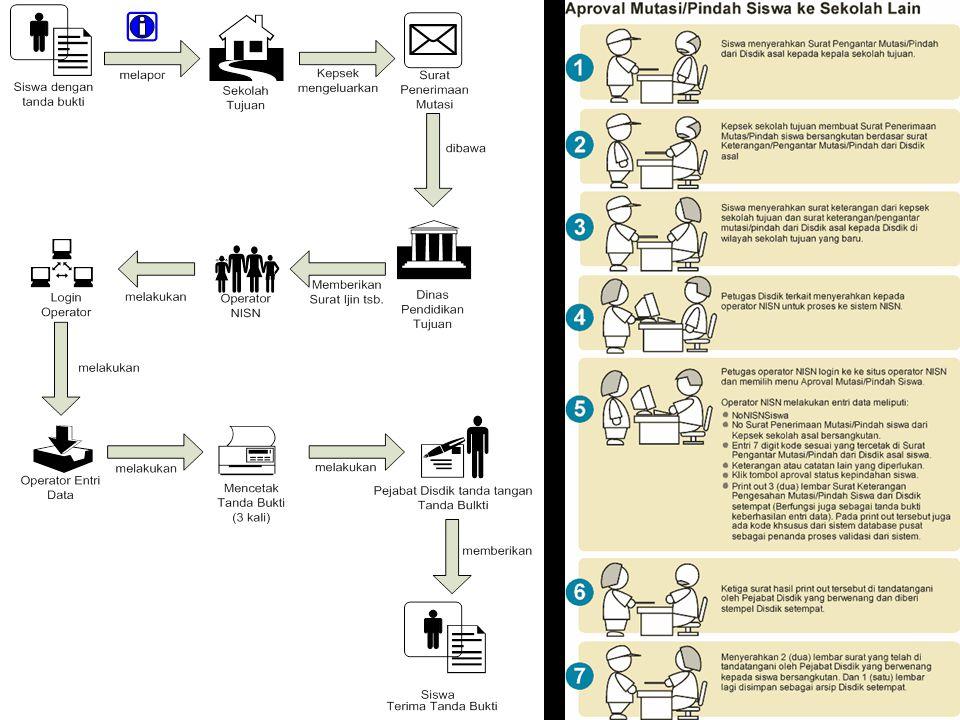 Diagram Alur Penerimaan Siswa Mutasi