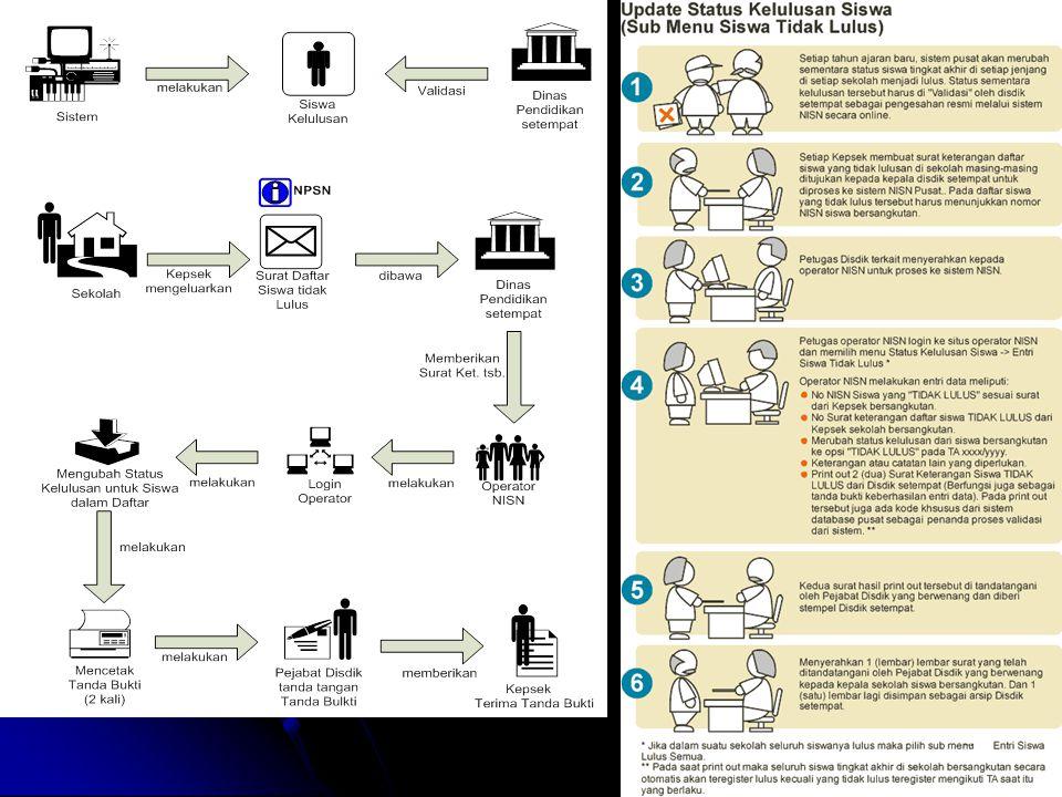 Diagram Alur Update Kelulusan Siswa (Siswa Tidak Lulus)