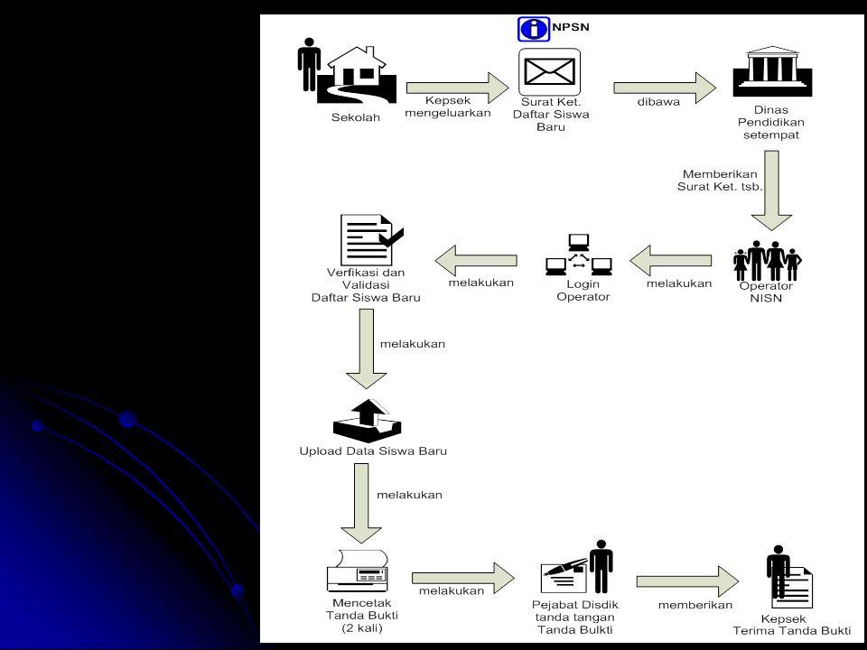 Diagram Alur Penerimaan Siswa Kolektif