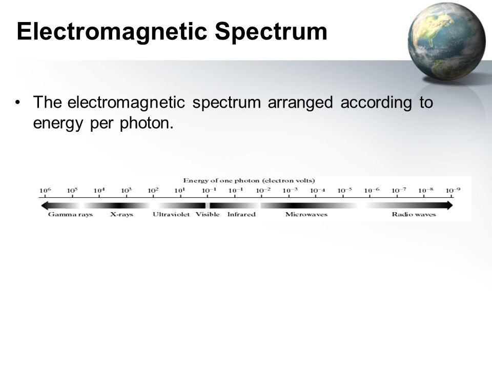 Electromagnetic Spectrum The electromagnetic spectrum arranged according to energy per photon.