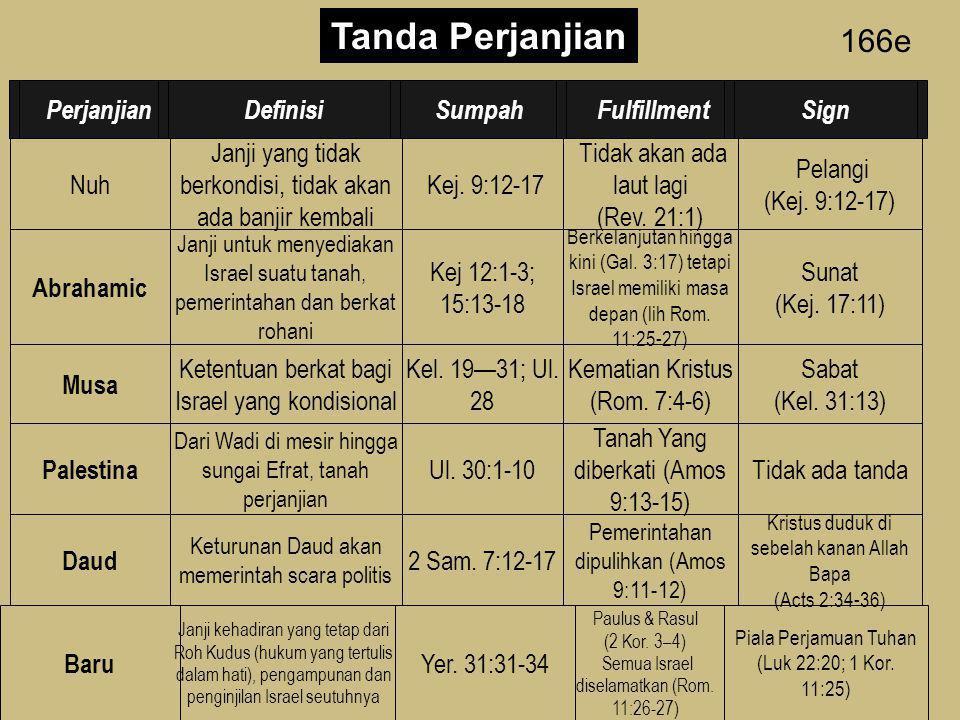 166d Pandangan- pandangan terhadap penggenapan Perjanjian Baru