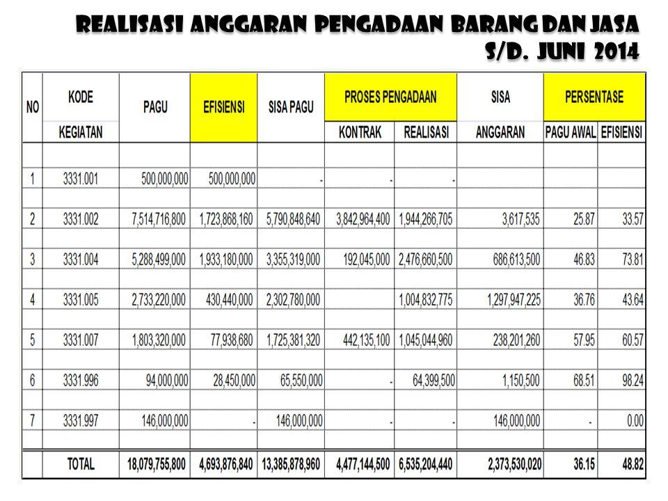 REALISASI anggaran PENGADAAN BARANG DAN JASA s/d. JUNI 2014 REALISASI anggaran PENGADAAN BARANG DAN JASA s/d. JUNI 2014