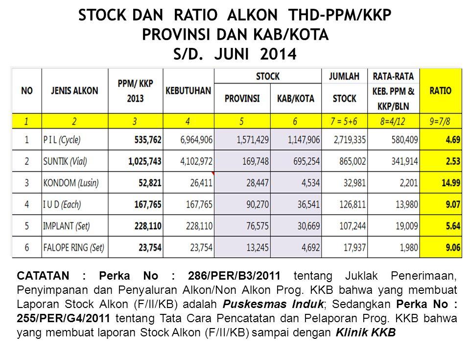 STOCK DAN RATIO ALKON THD-PPM/KKP PROVINSI DAN KAB/KOTA S/D. JUNI 2014 CATATAN : Perka No : 286/PER/B3/2011 tentang Juklak Penerimaan, Penyimpanan dan