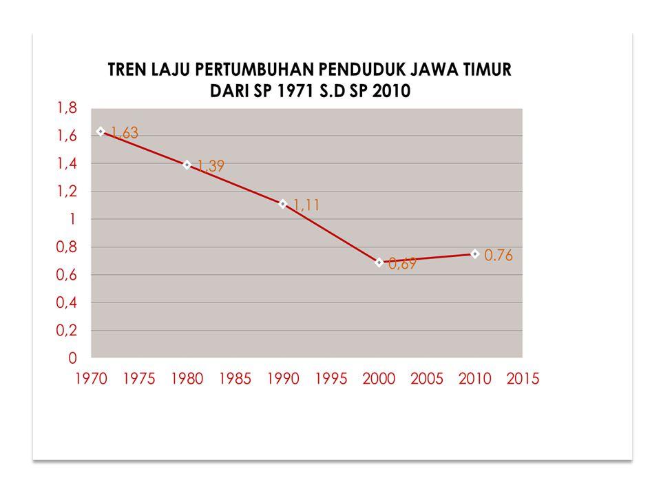 REMAJA BALITA DAN ANAK LANSIA USIA ANGKATAN KERJA PIRAMIDA PENDUDUK JATIM 2010 7,07% 60,31% 16,53% 16,10%
