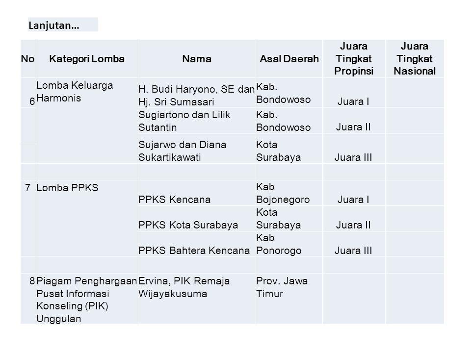 NoKategori LombaNamaAsal Daerah Juara Tingkat Propinsi Juara Tingkat Nasional 6 Lomba Keluarga Harmonis H. Budi Haryono, SE dan Hj. Sri Sumasari Kab.