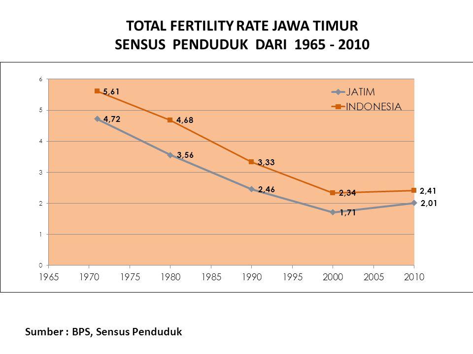 TOTAL FERTILITY RATE JAWA TIMUR SENSUS PENDUDUK DARI 1965 - 2010 KUANTITAS Sumber : BPS, Sensus Penduduk