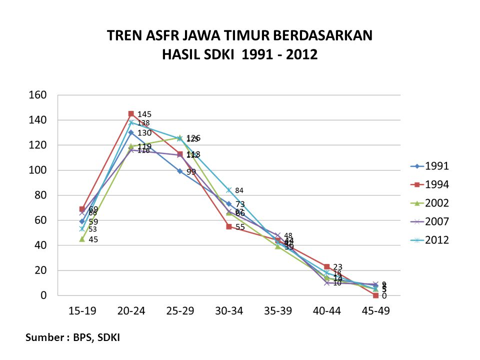 TREN ASFR JAWA TIMUR BERDASARKAN HASIL SDKI 1991 - 2012 Sumber : BPS, SDKI