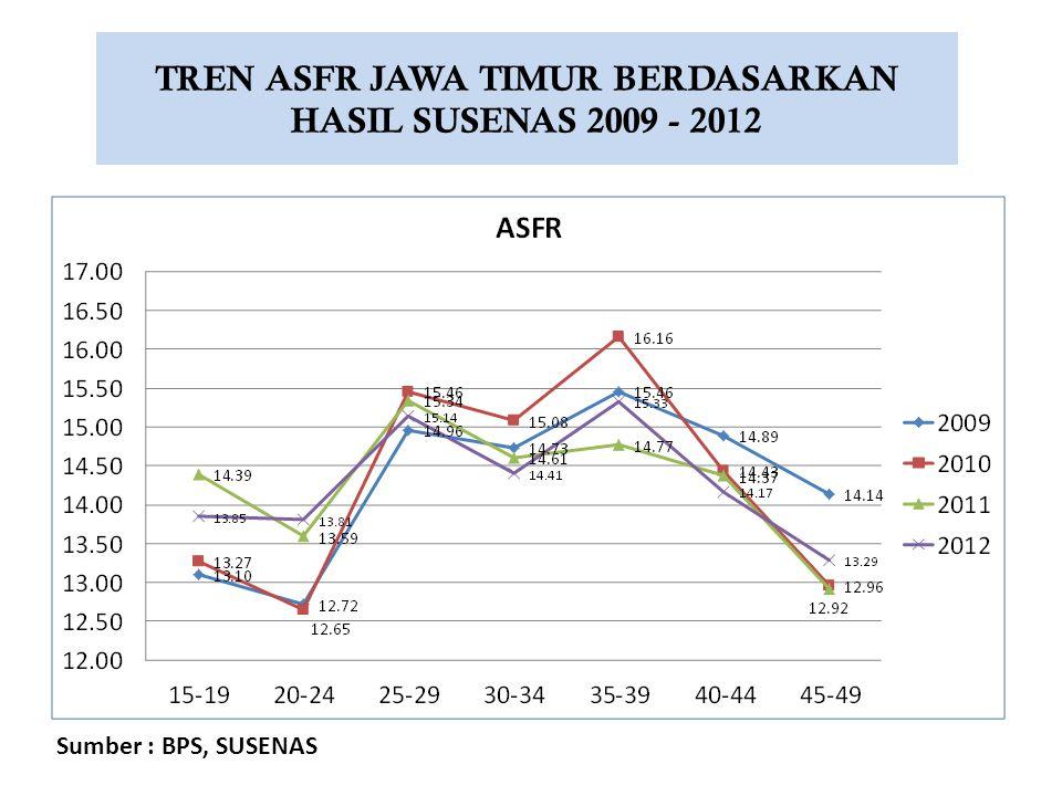 Sumber : Statistik Rutin