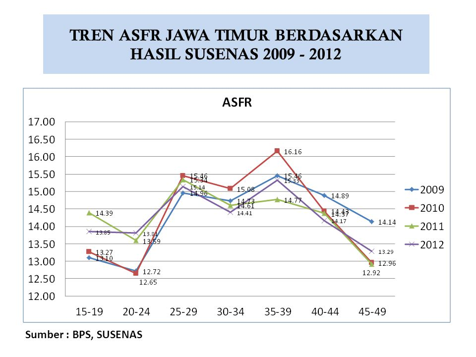 TREN ASFR JAWA TIMUR BERDASARKAN HASIL SUSENAS 2009 - 2012 Sumber : BPS, SUSENAS
