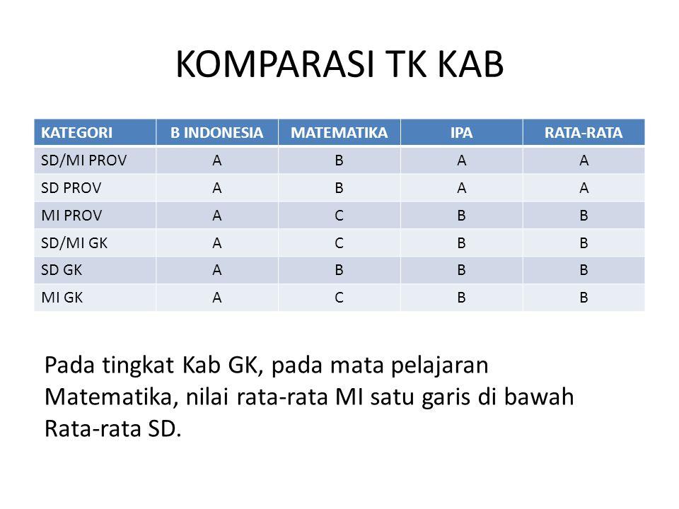 KOMPARASI TK KAB KATEGORIB INDONESIAMATEMATIKAIPARATA-RATA SD/MI PROVABAA SD PROVABAA MI PROVACBB SD/MI GKACBB SD GKABBB MI GKACBB Pada tingkat Kab GK